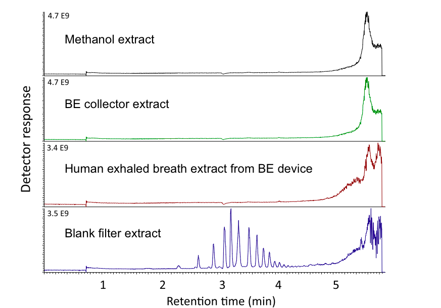 Figure 4. Cleaner extracts demonstrated with mass spectrometry scanning. From Seferaj et al. 2018.